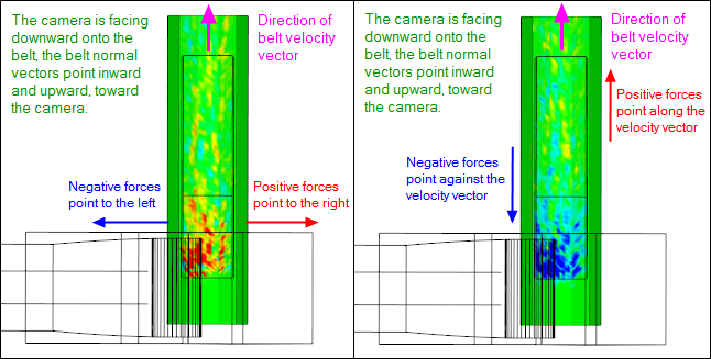Newton can record and analyze feed and receiving belt forces
